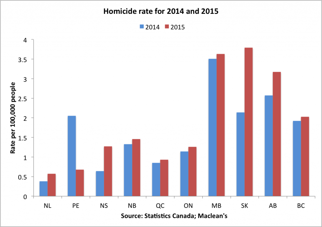 Homicide rate per province