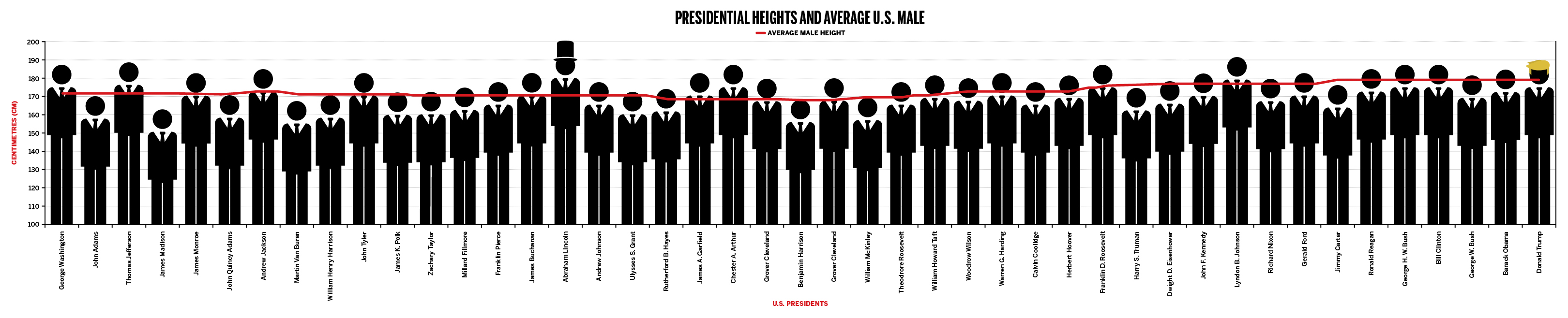 PRESIDENTS HEIGHT CHART