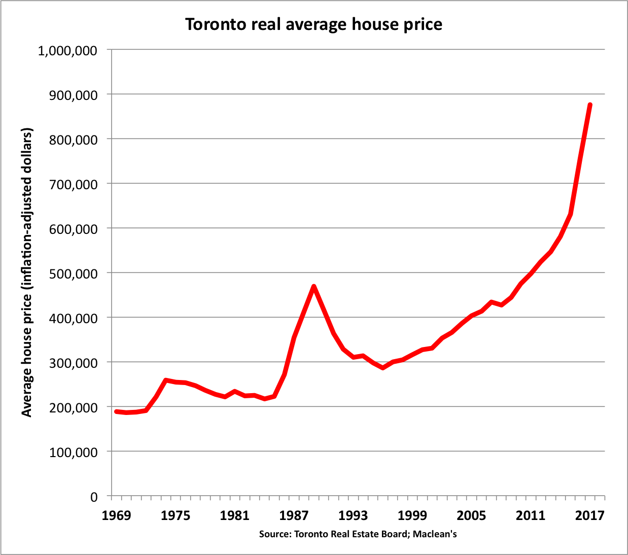 the bank of canada's muddled message on house prices - macleans.ca