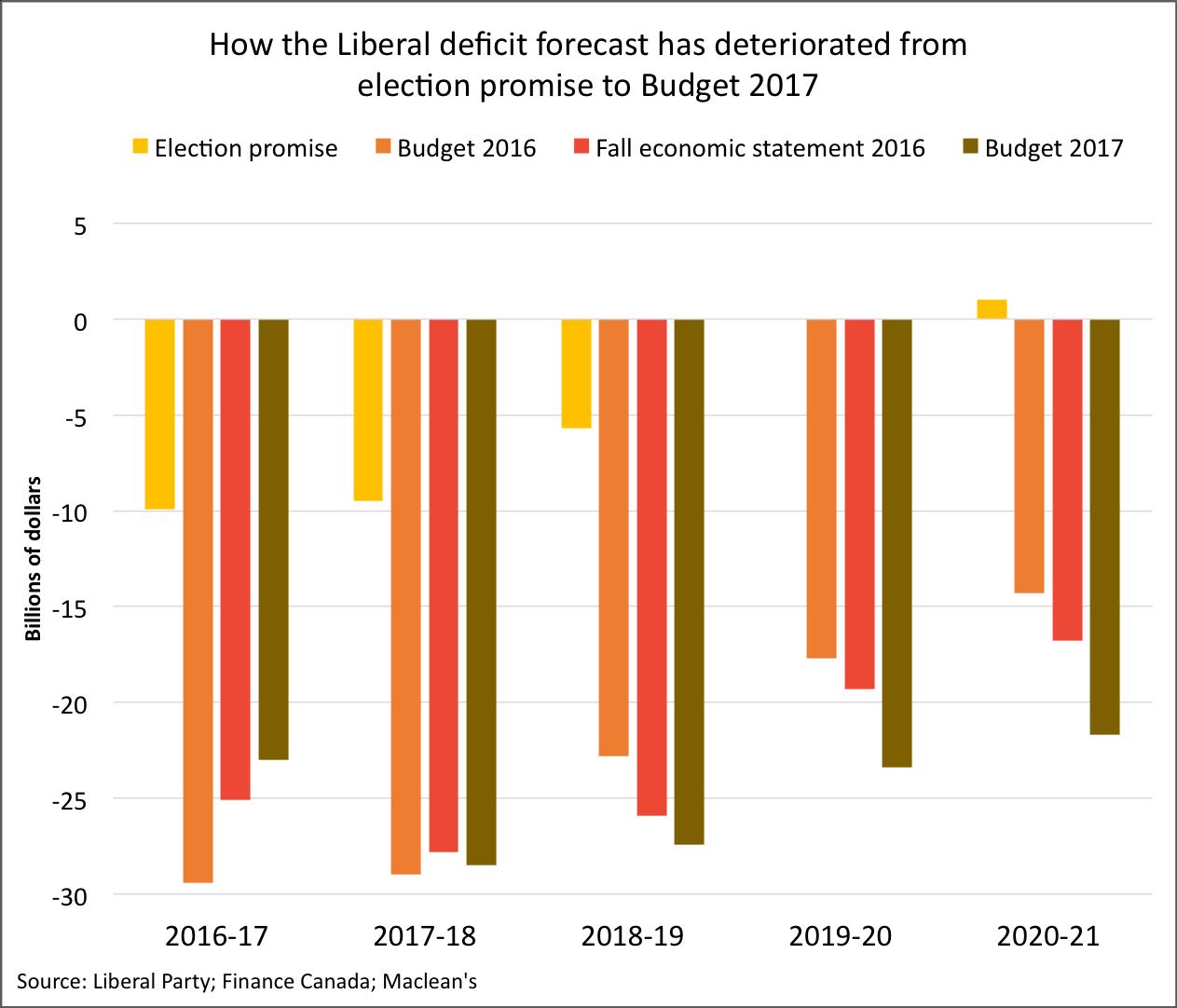 Trudeau deficit chart