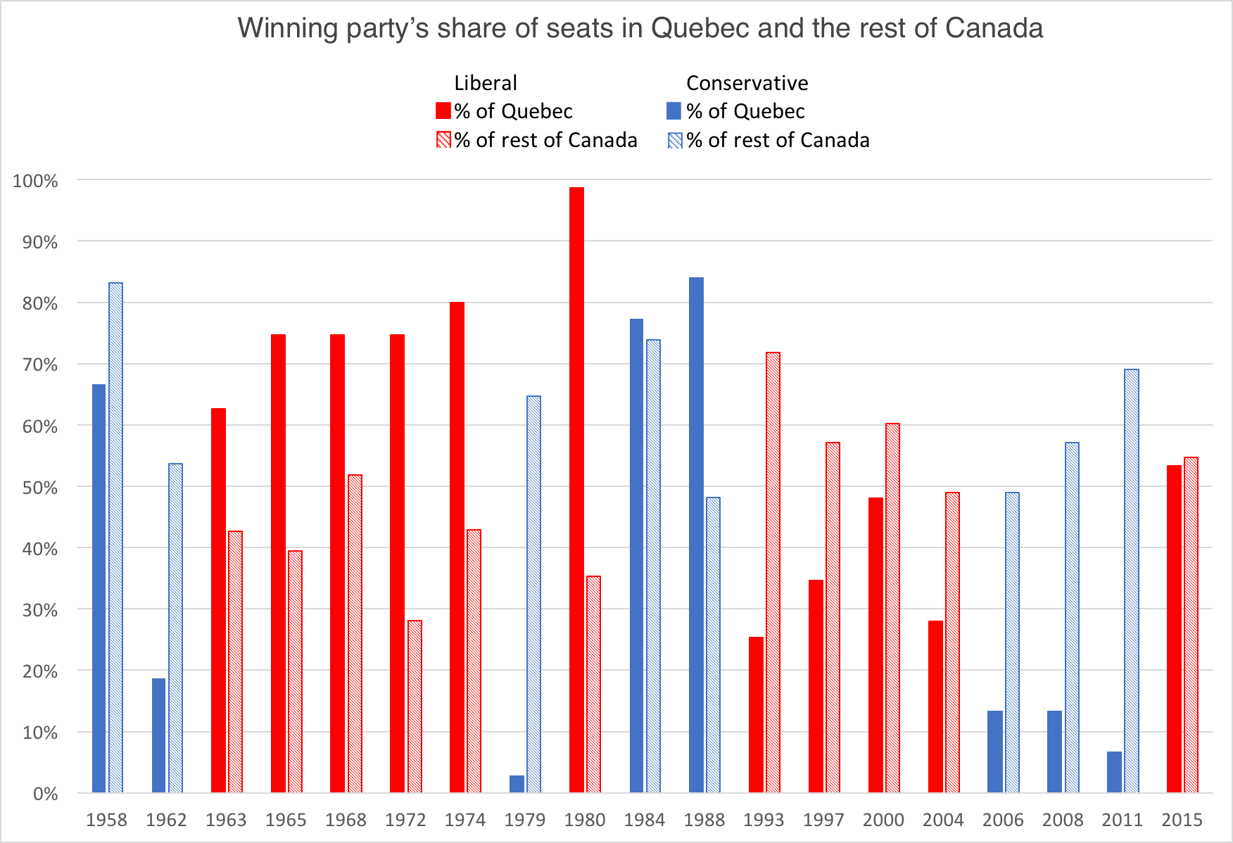 Quebec vs ROC in elections (1)