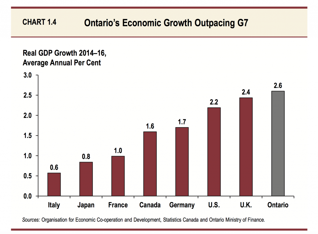 Ontario's economic growth