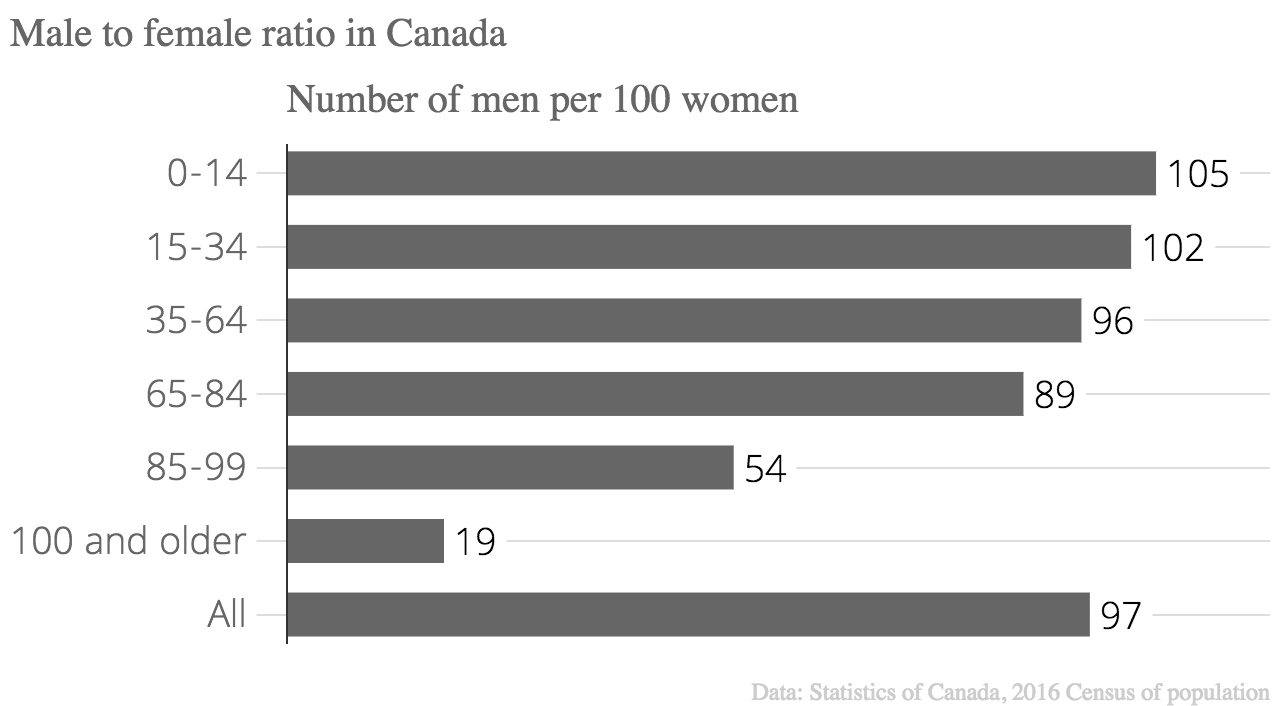 Male_to_female_ratio_in_Canada_Number_of_men_chartbuilder