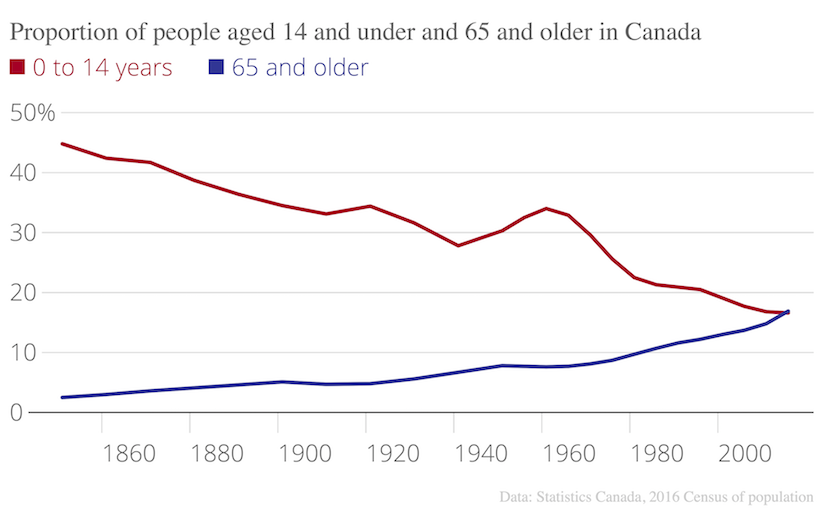 Proportion-of-people-aged-14-and-under-and-65-and-older-in-Canada