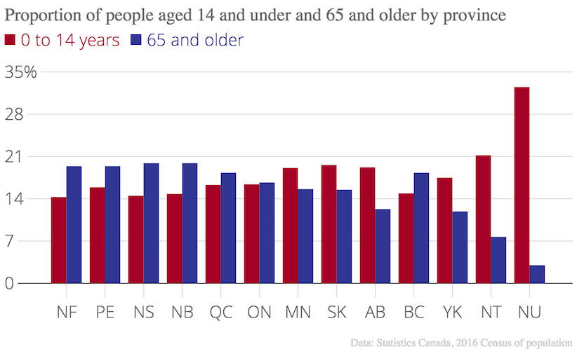 Proportion_of_people_aged_14_and_under_and_65_and_older_by_province_0_to_14_years_65_and_older_chartbuilder