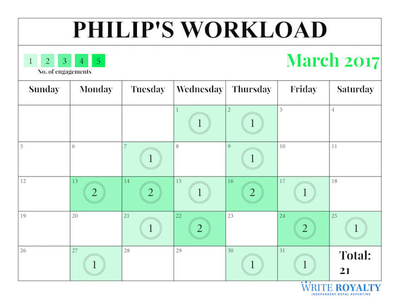 Prince Philip's March 2017 workload