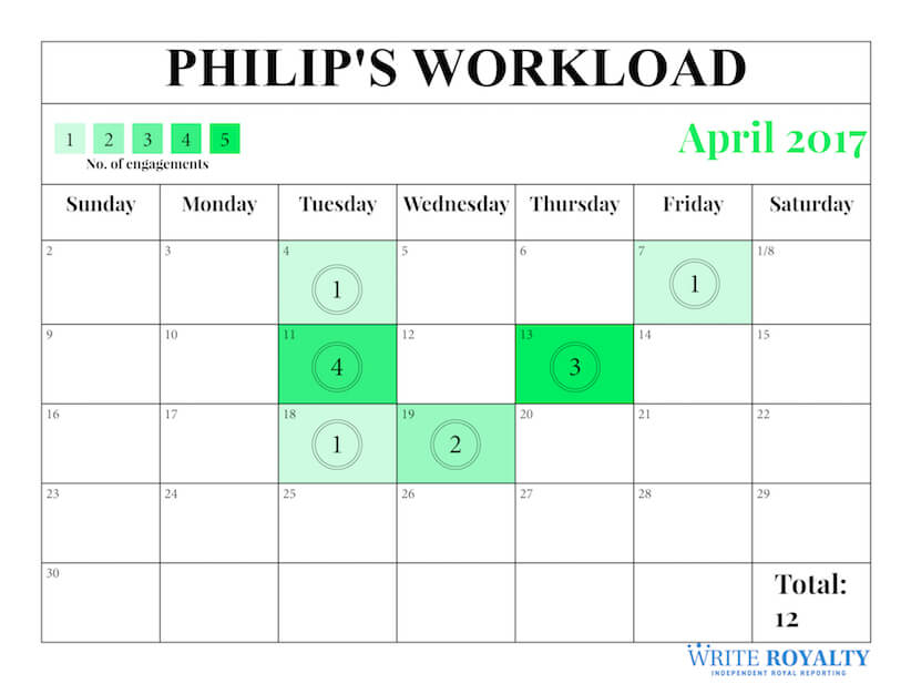 Prince Philip's April 2017 workload