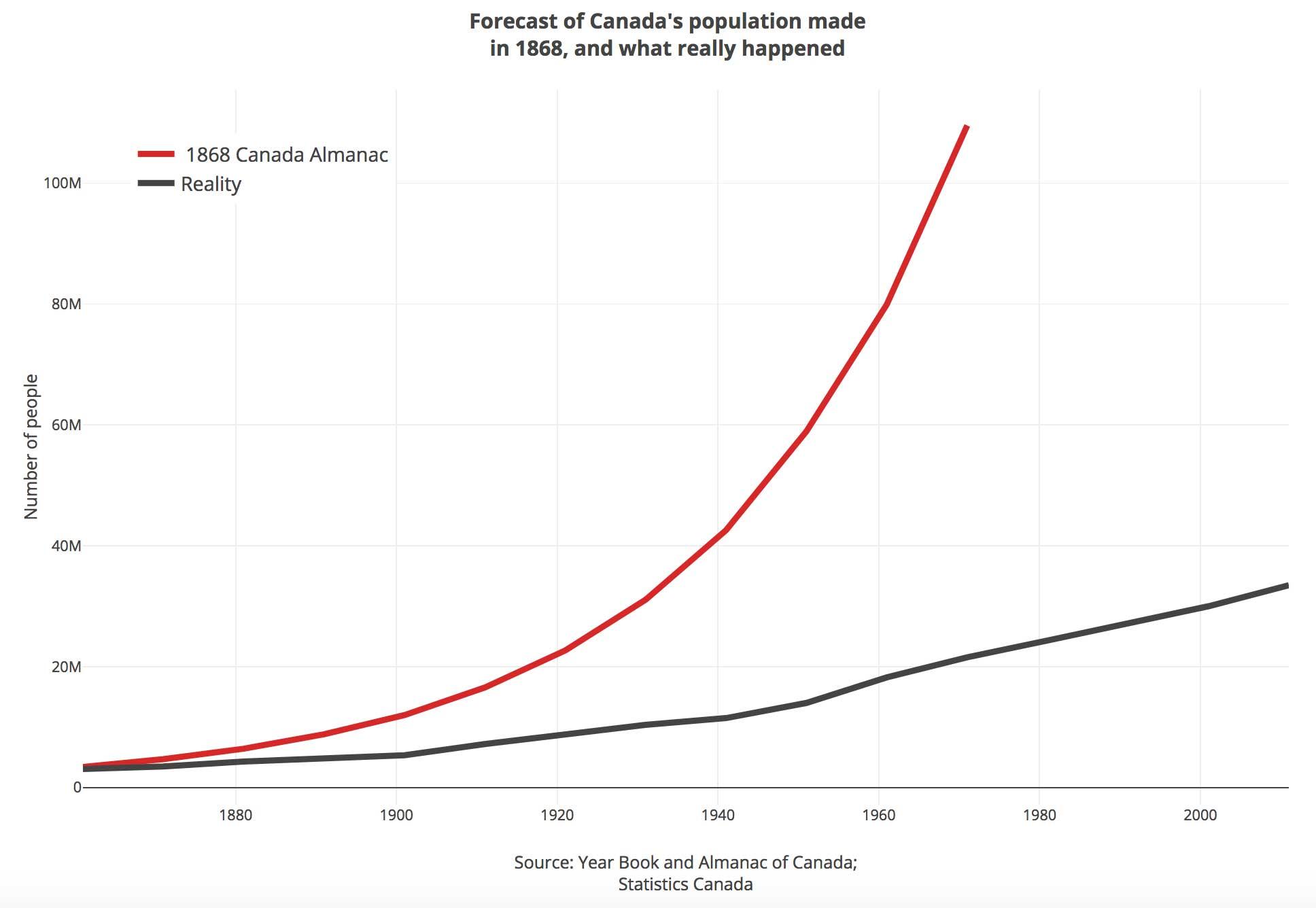 100-million-Canada