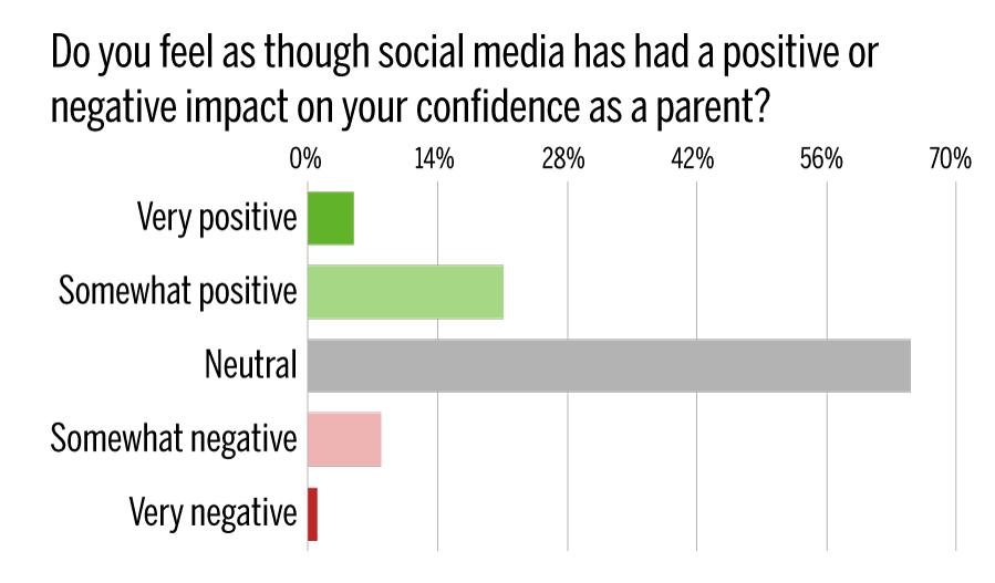 DONT-PUBLISH-TP-social-media-impact-confidence