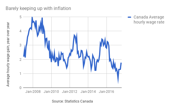 Canada's unemployment rate hasn't been this low in almost  a decade