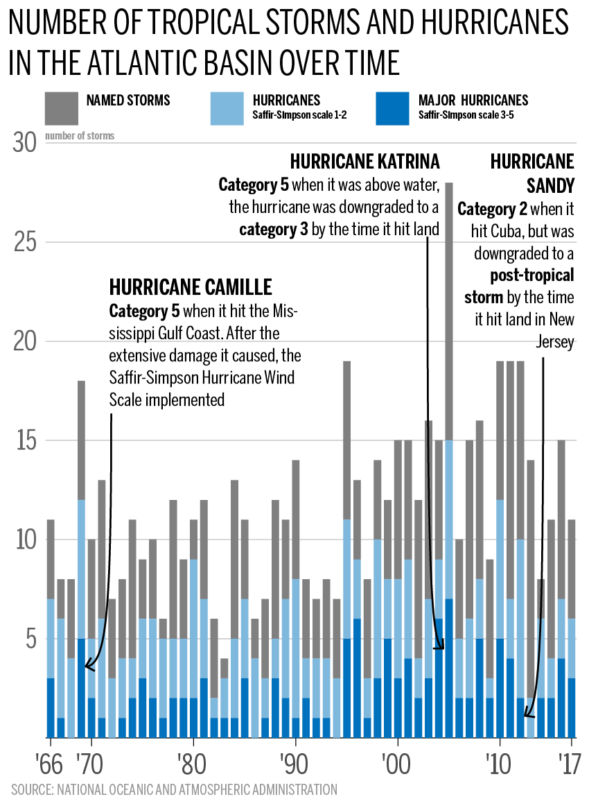 hurricane-tropical-storm-chart