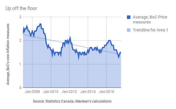 inflation-chart-carmichael