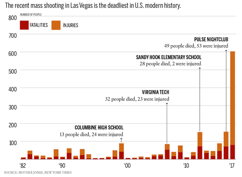 Deadly Dreams: What Motivates School Shootings?