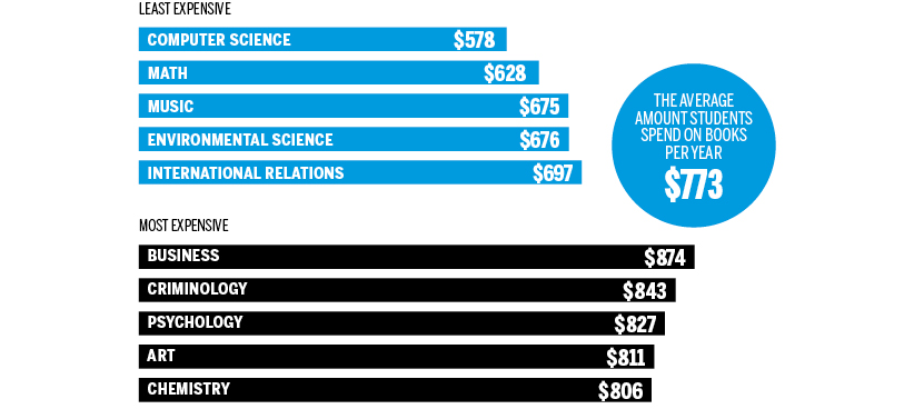 The cost of a Canadian university education in six charts - Macleans ca