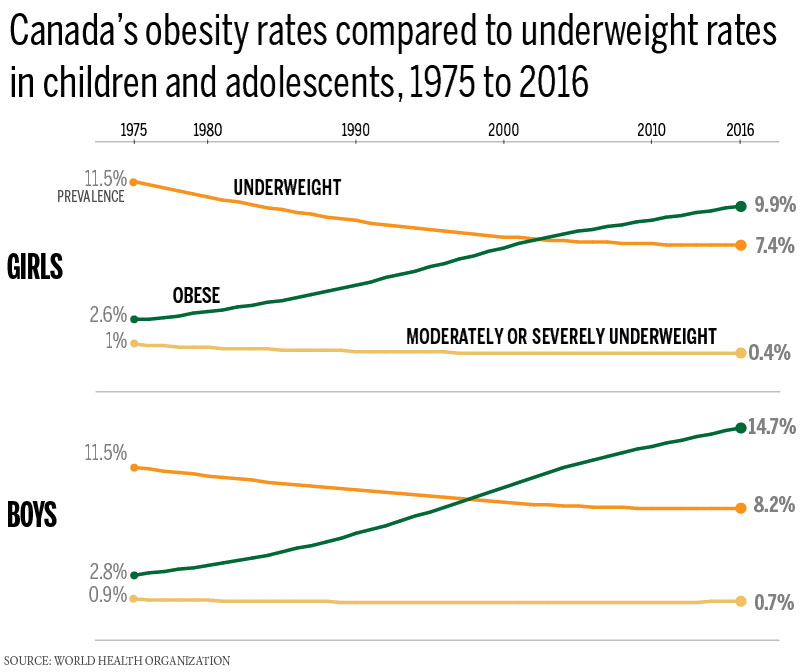 WHO-obesity-report-canada