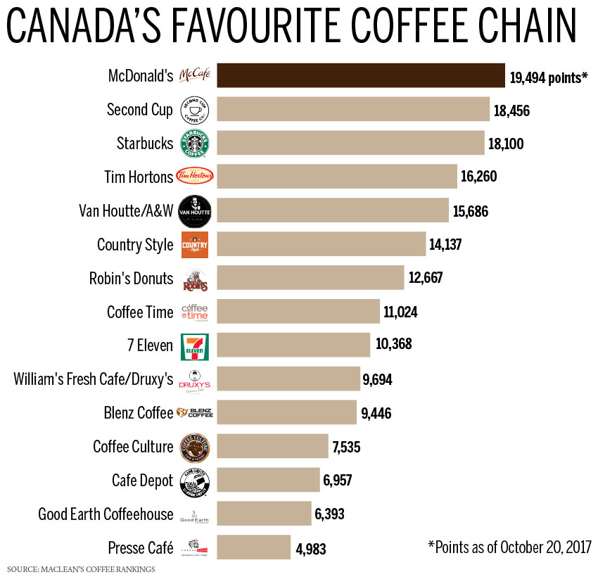 canada-favourite-coffee-chain