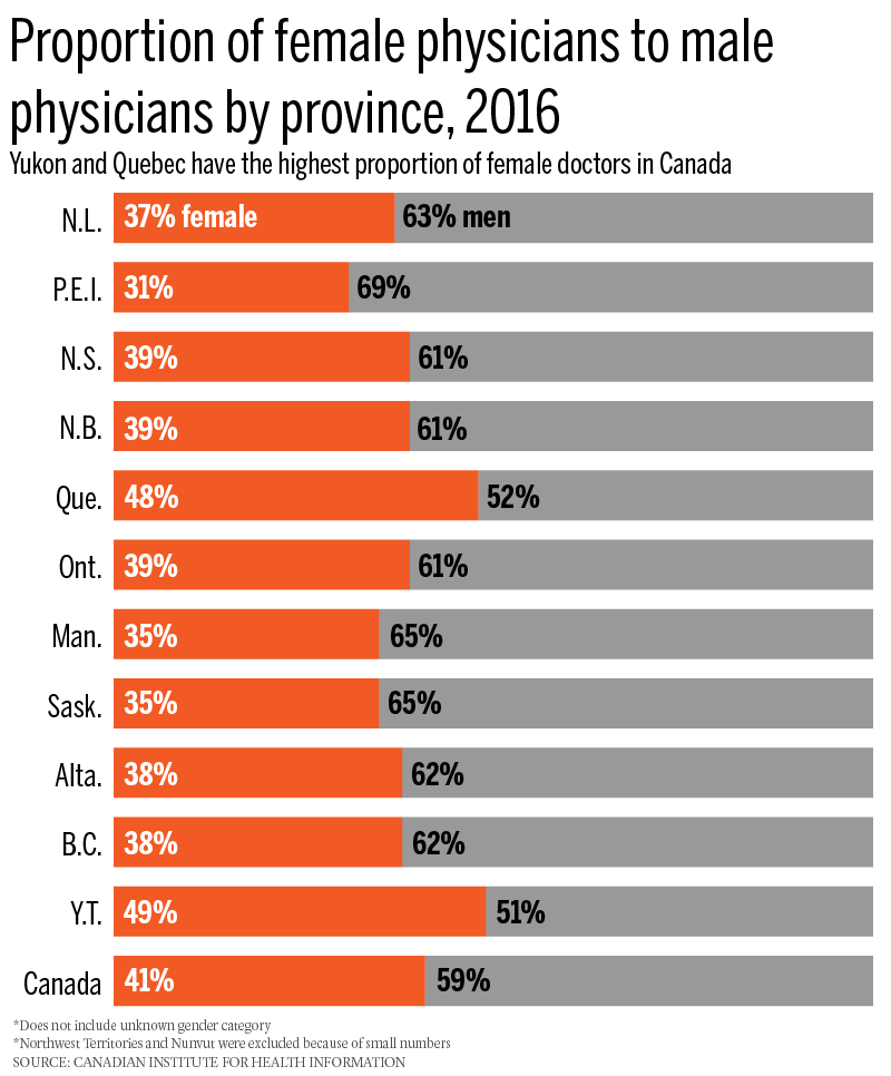 female-v-male-doctors-by-province