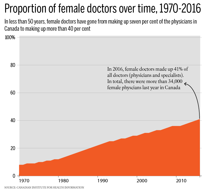 proportion-female-to-male-doctors