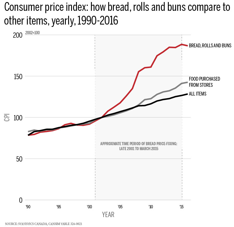 This Chart Shows How Bread Prices Soared During The Price Fixing