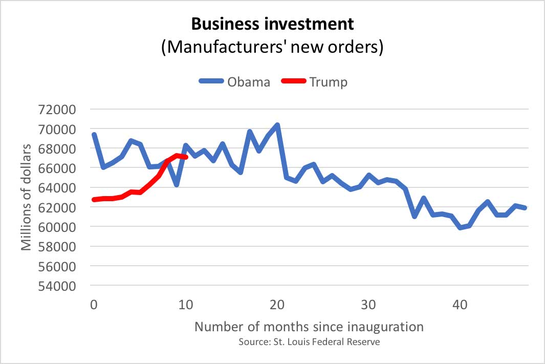 Trumps Economy Looks Just Like Obamas Except For One Important