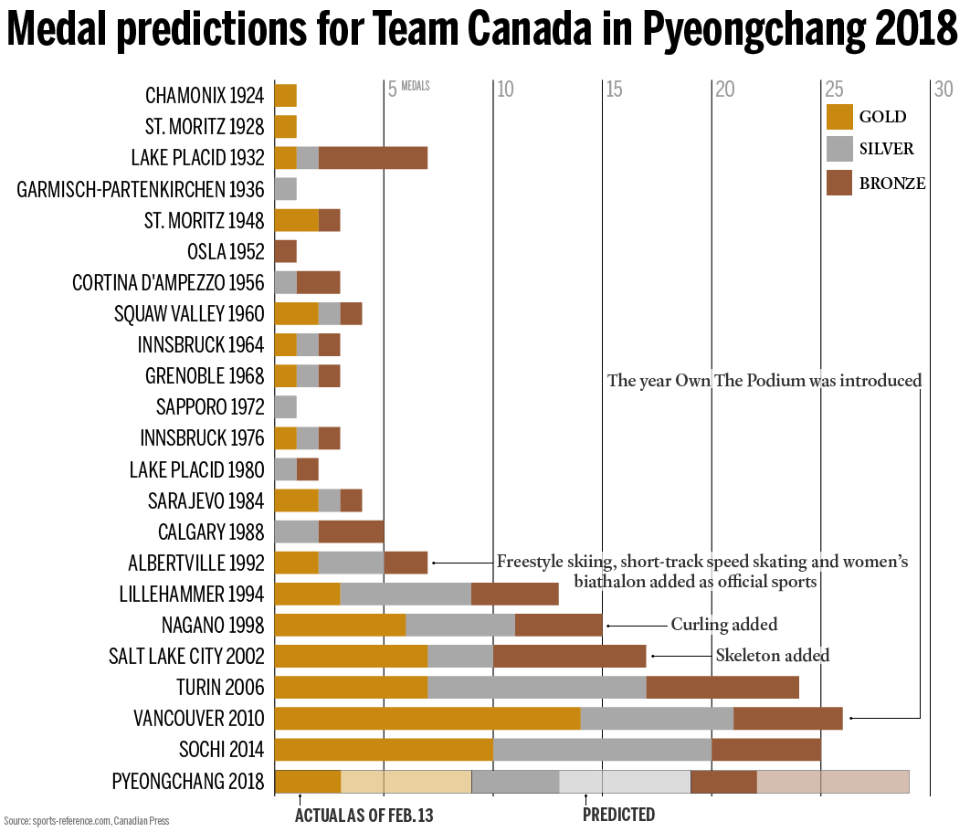 Pyeongchang Will Team Canada Beat Its Medal Record - Olympic medal count 1992