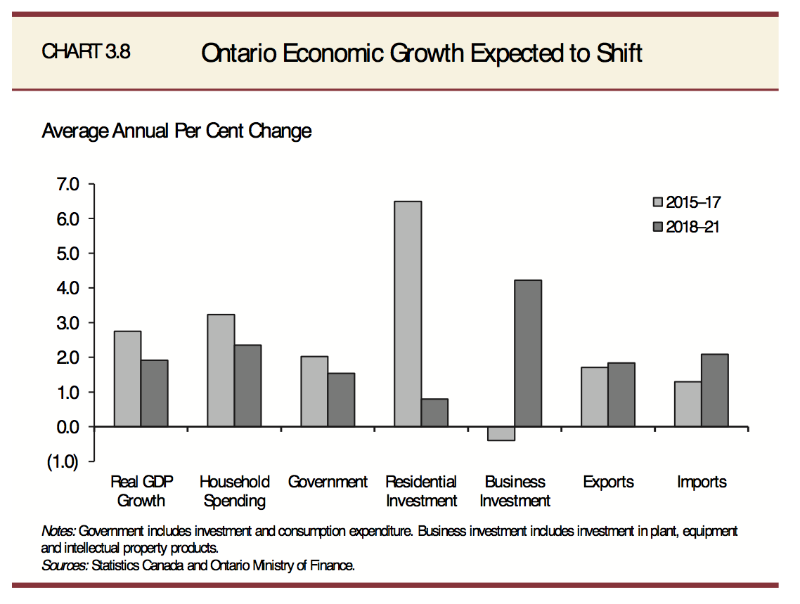 The 2018 Ontario Budget in charts and numbers - Macleans ca