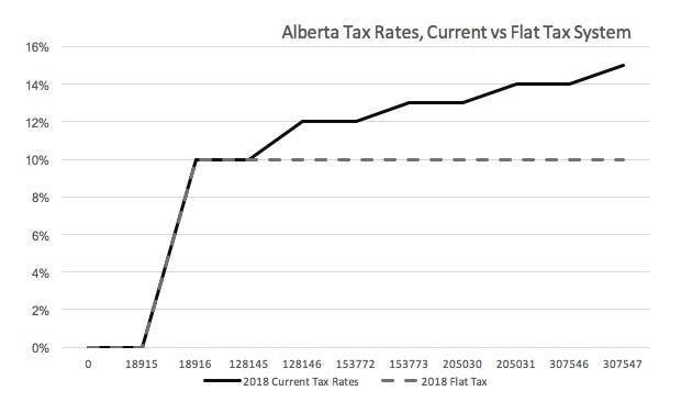 flat tax disadvantages