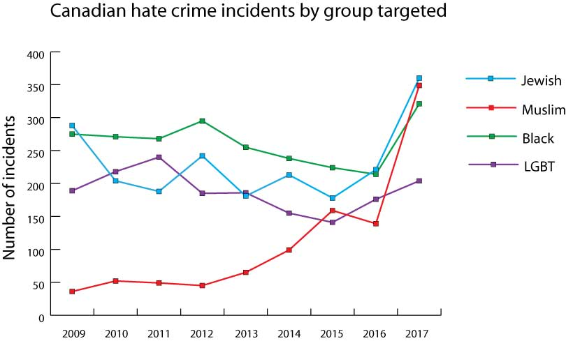 Canada's 10 worst cities for hate crime - Macleans ca