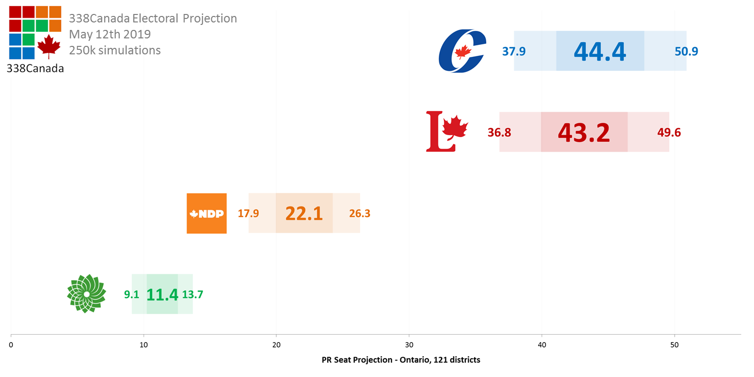 The results of the next federal election—if electoral reform had