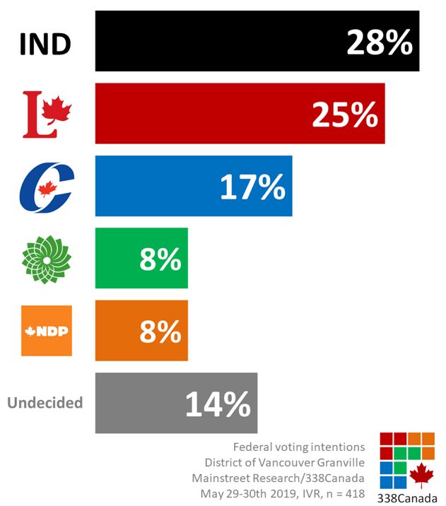 8c7a0e7ca90 Independent candidate Jody Wilson-Raybould leads the pack with the support  of 28 per cent of respondents, three points ahead of the Liberals.