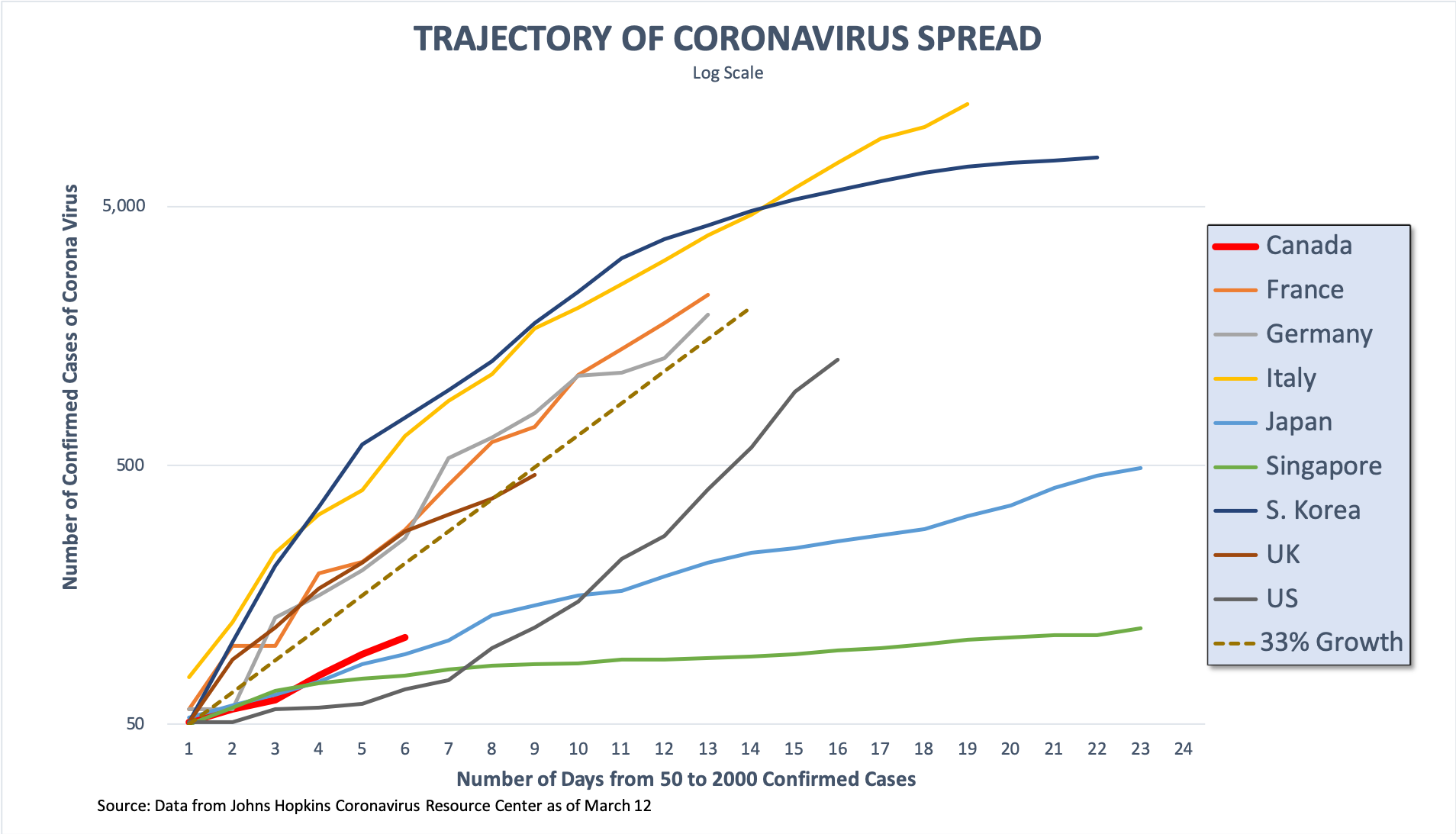 Could Canada Be Flattening The Curve Of Coronavirus Cases Macleans Ca