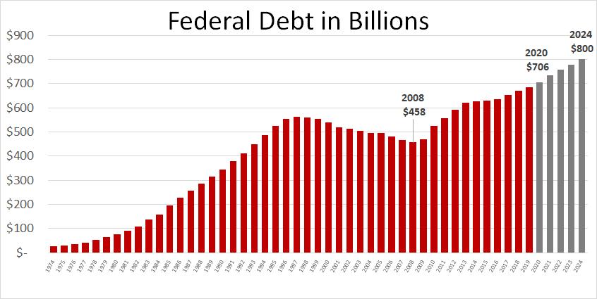 Federal debt - Aaron Wudrick