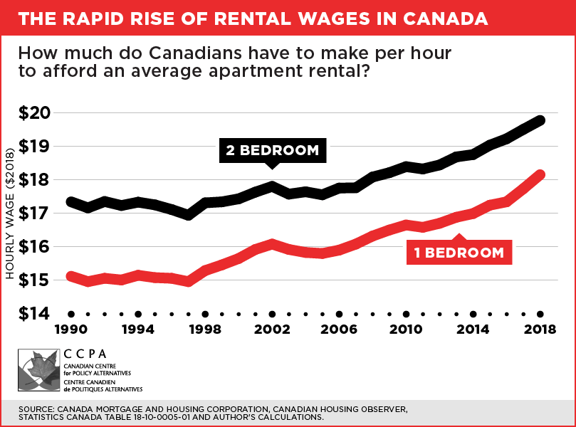 Rising rent - David Macdonald