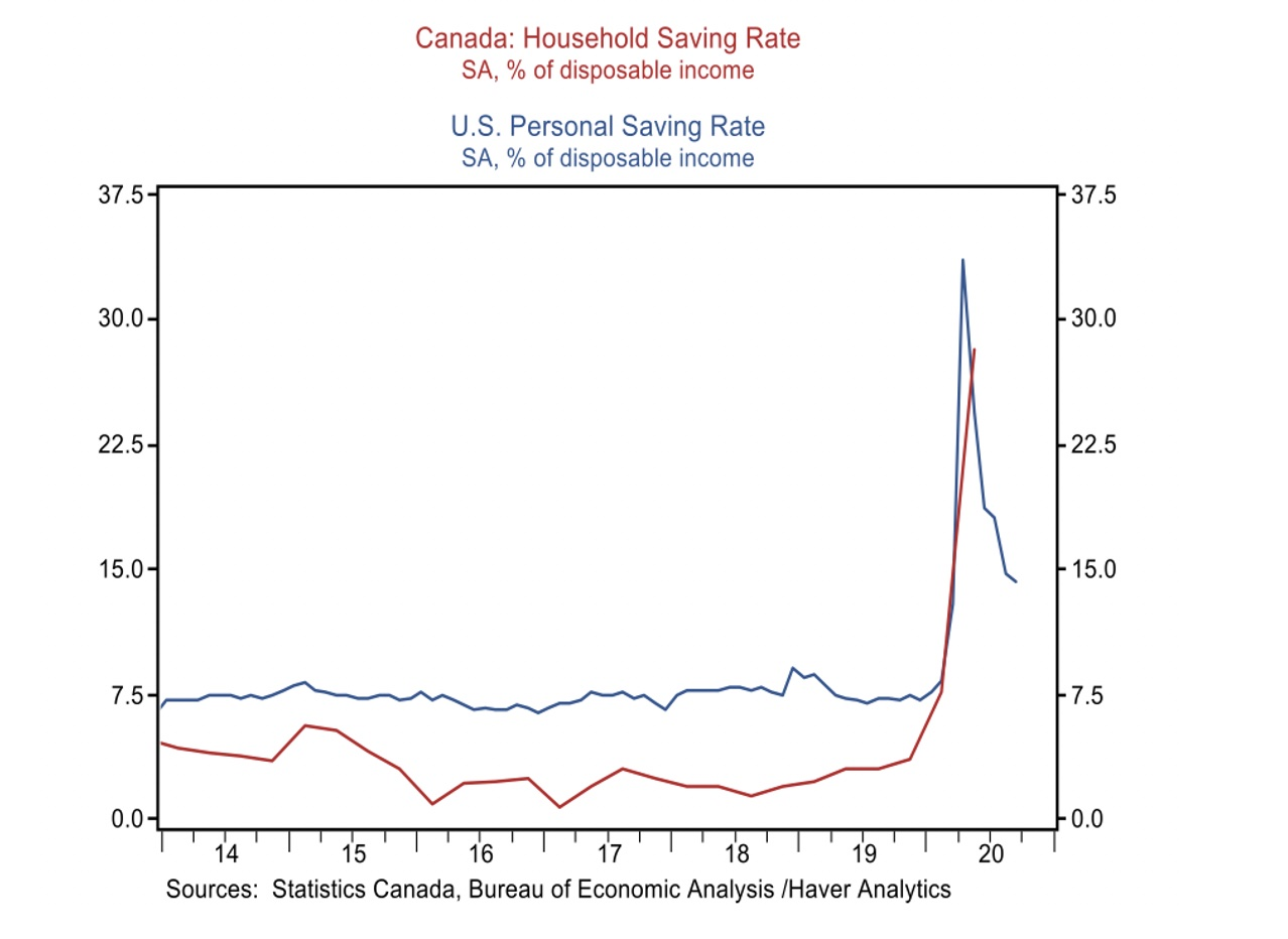 Chart showing Canada and US savings rates