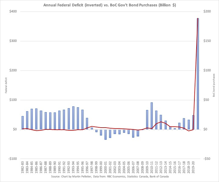 Chart showing Bank of Canada bond purchases and federal deficit