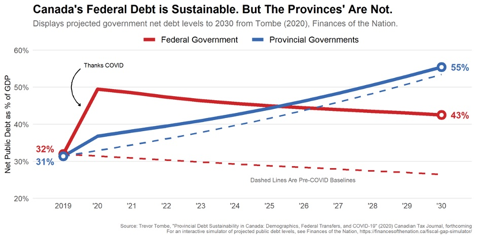 Chart showing federal and provincial debt levels