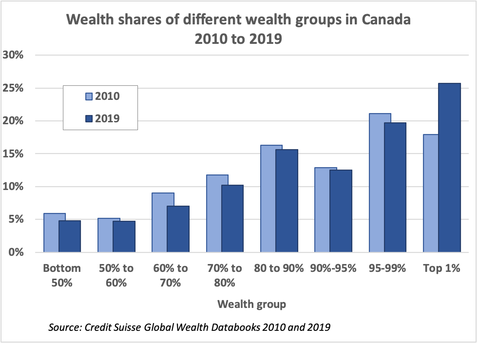 Chart showing share of wealth by different wealth groups