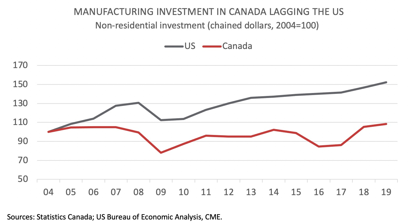 Chart showing manufacturing investment in Canada and the US