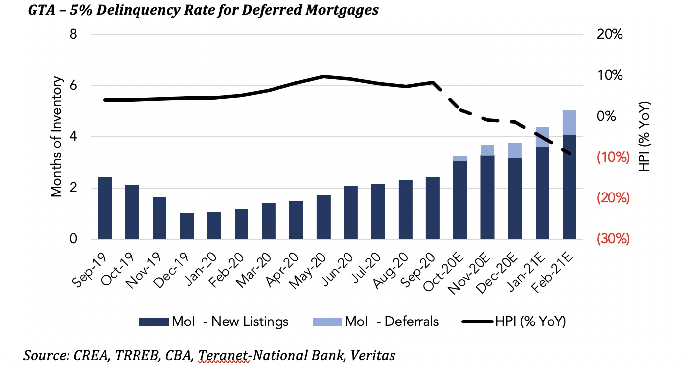 Chart showing mortgage delinquency rate and house price index