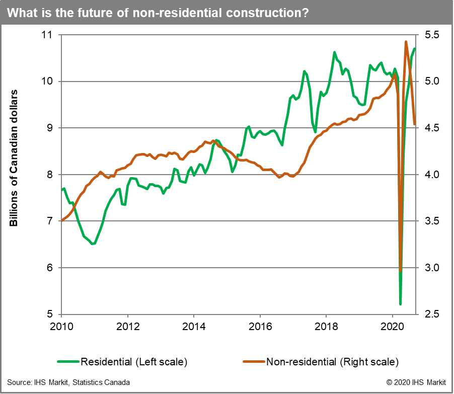 Chart showing non-residential construction