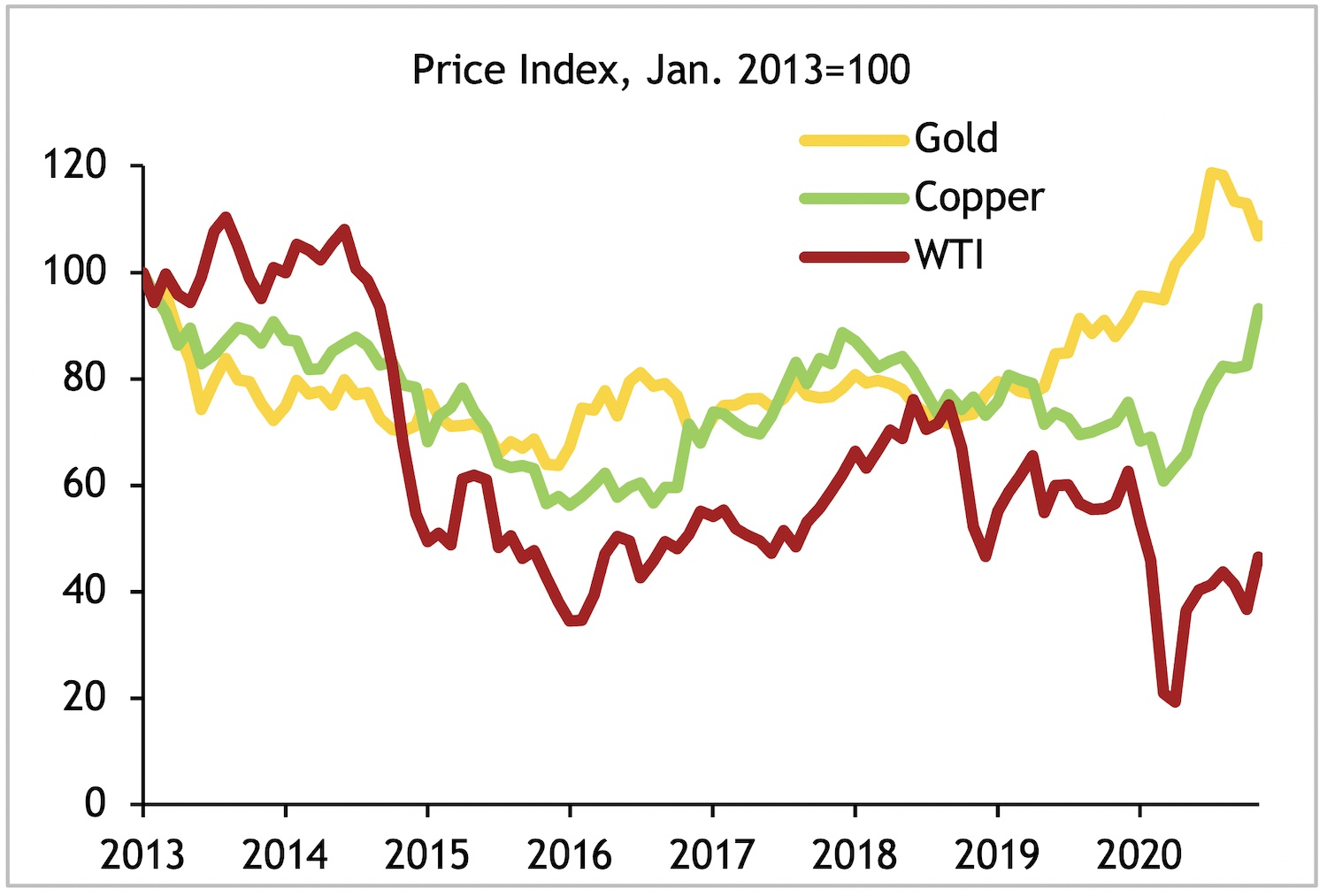 Chart showing WTI, copper and gold prices