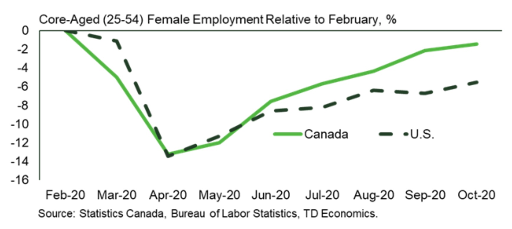 Chart showing female employment in Canada and the U.S.