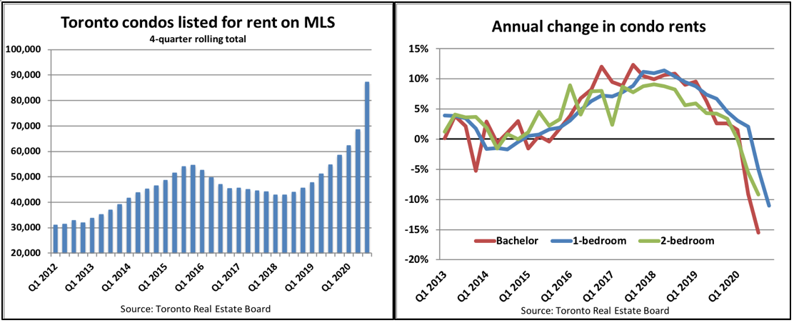 Chart showing Toronto condo rental rates