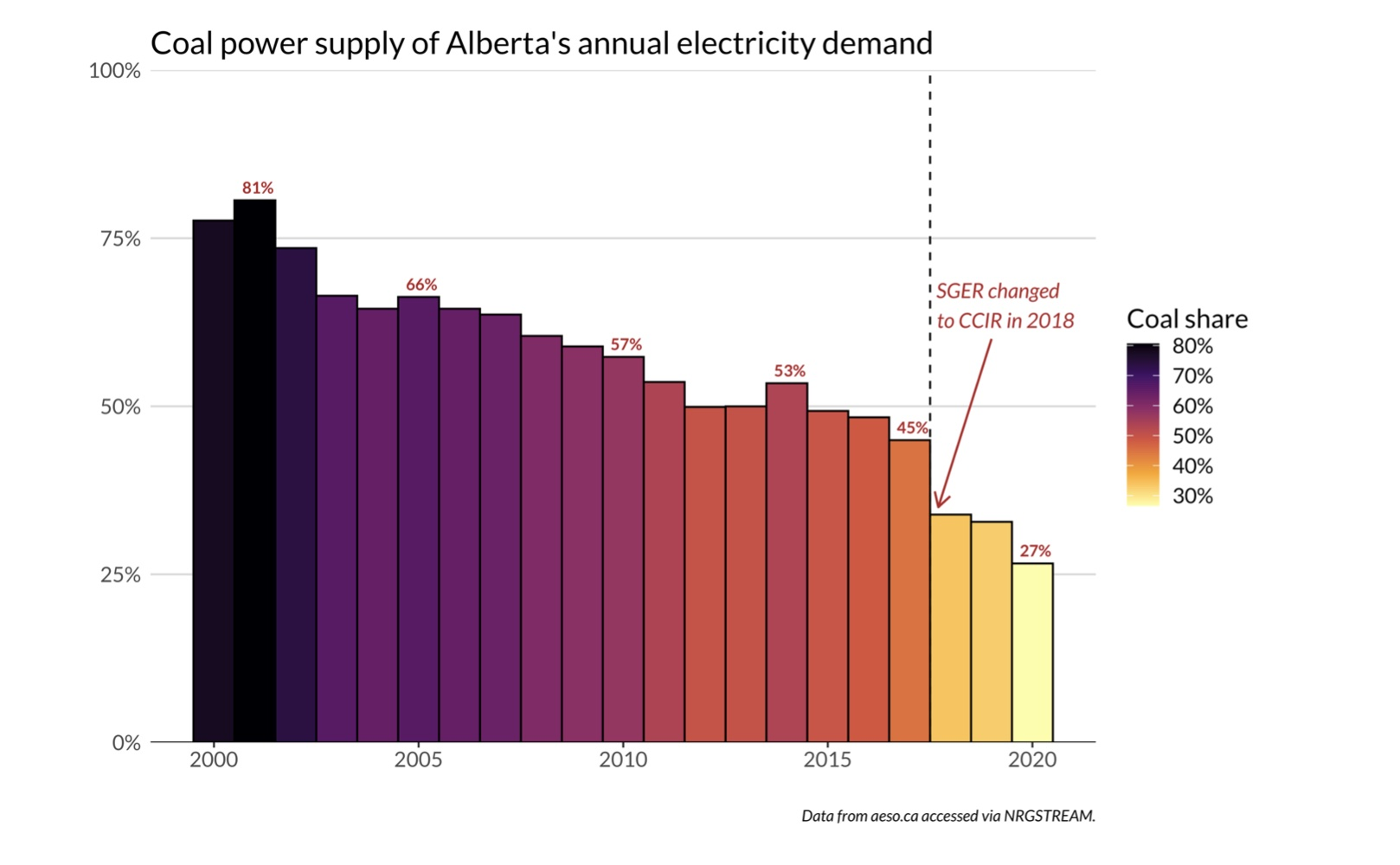 Chart showing coal power supply in Alberta
