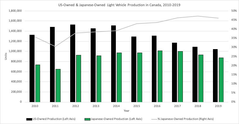 Chart showing US and Toyota auto manufacturing in Canada
