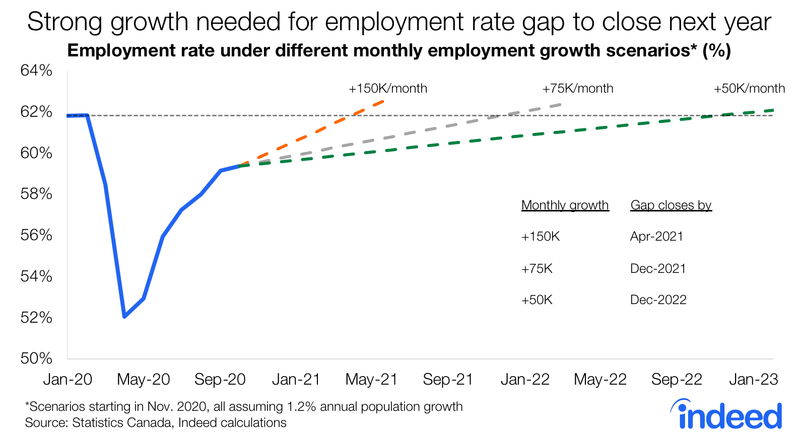 Chart showing employment growth scenarios