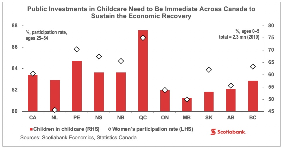 Chart showing childcare and women's employment participation rates