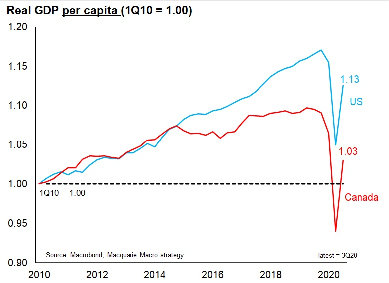 Chart showing Canada and US real GDP per capita