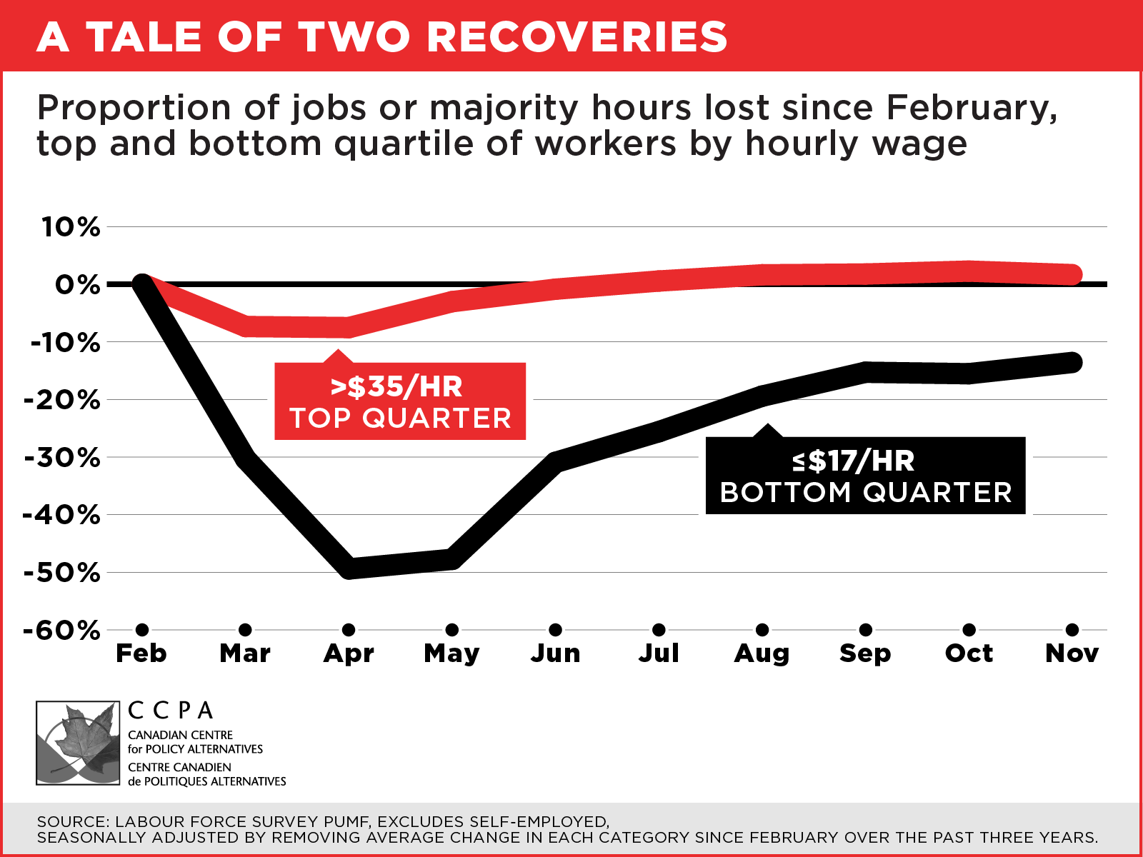 Chart comparing recovery between high and low-income workers
