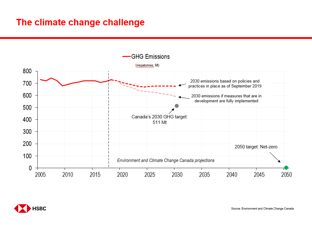 A chart showing Canada's GHG emissions